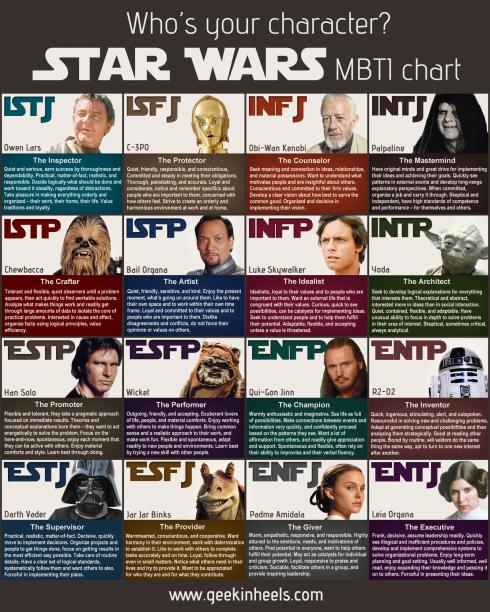 star_wars_mbti